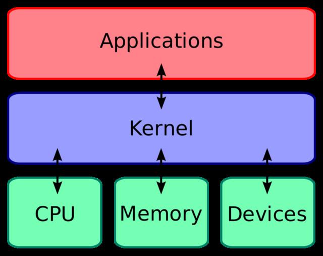 sistemele de operare android