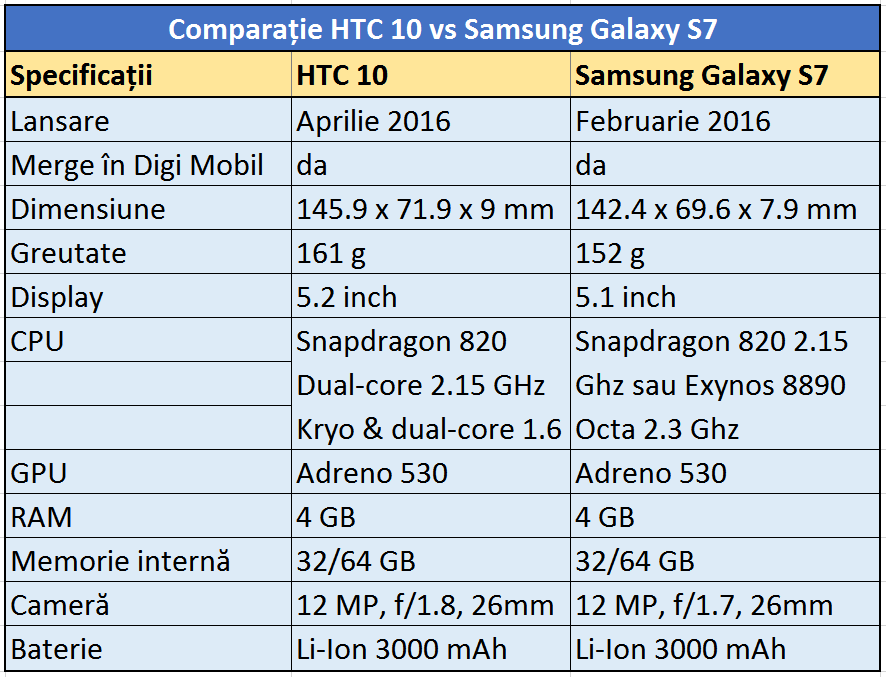 comparatie htc 10 vs s7